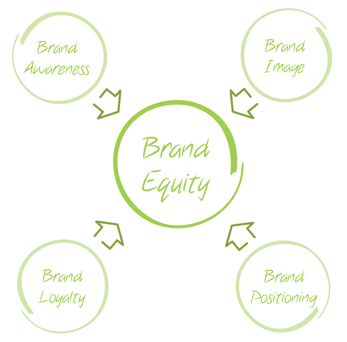 Brand equity research